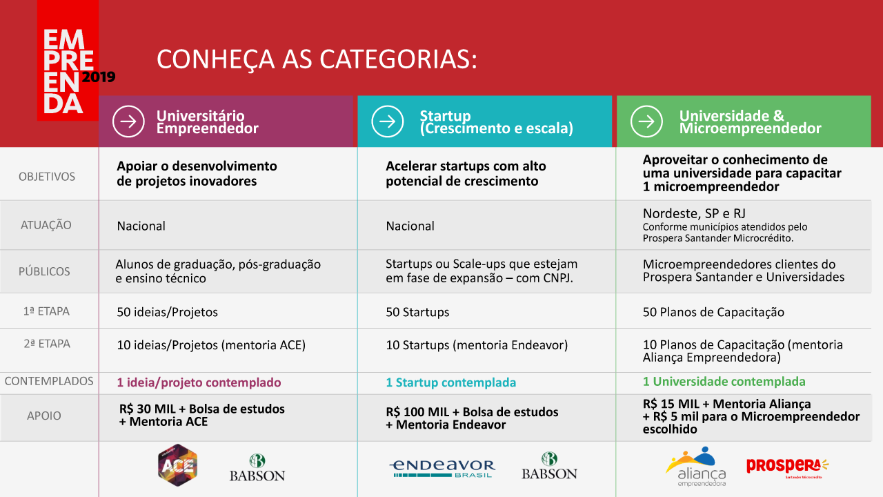 Estudantes de graduação e pós-graduação podem se inscrever no Programa Empreenda Santander 2019